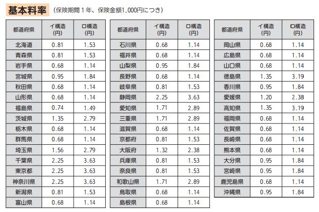 地震保険保険料(2017.1改定)
