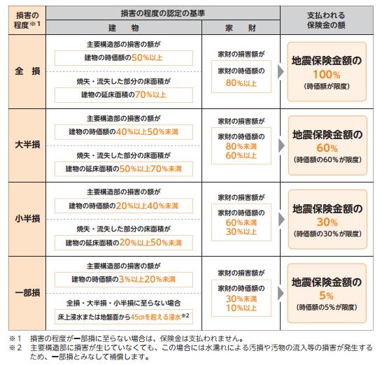 地震保険補償内容(2017.1改定)