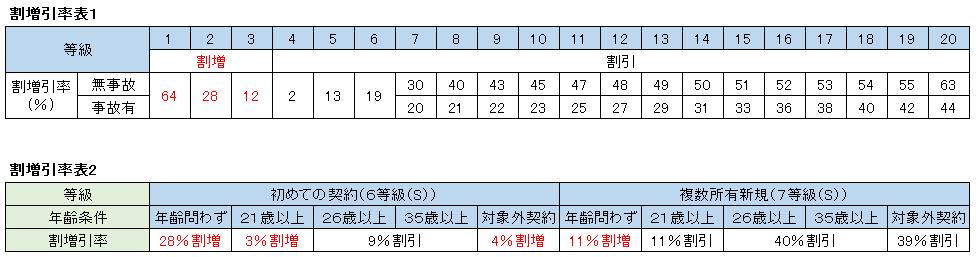 ノンフリート等級割増引率表