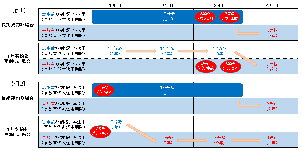 1年契約と長期契約の等級と事故有係数適用期間の計算方法比較