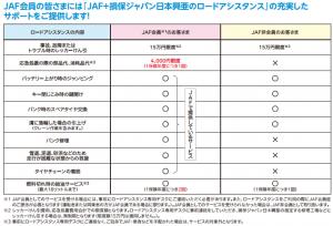 JAFと保険会社ロードサービス