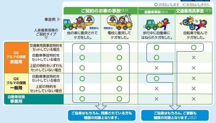 人身傷害保険タイプ別補償表(三井住友海上)