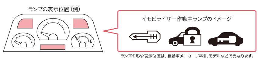 イモビライザー(盗難防止装置)表示例