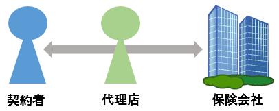 代理店型自動車保険イメージ図