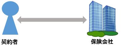 ダイレクト(通販)型自動車保険イメージ図