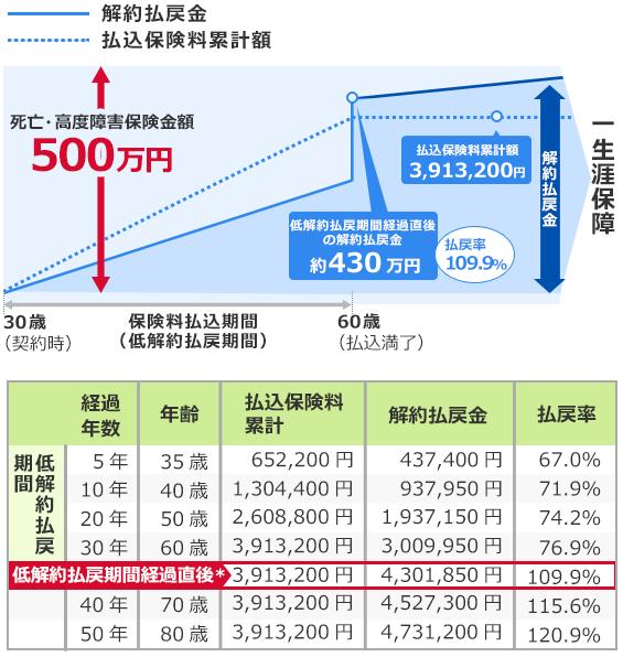 低解約返戻金型終身保険のイメージ図と返戻率表