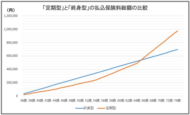 「定期型」医療保険と「終身型」医療保険の保険料比較表