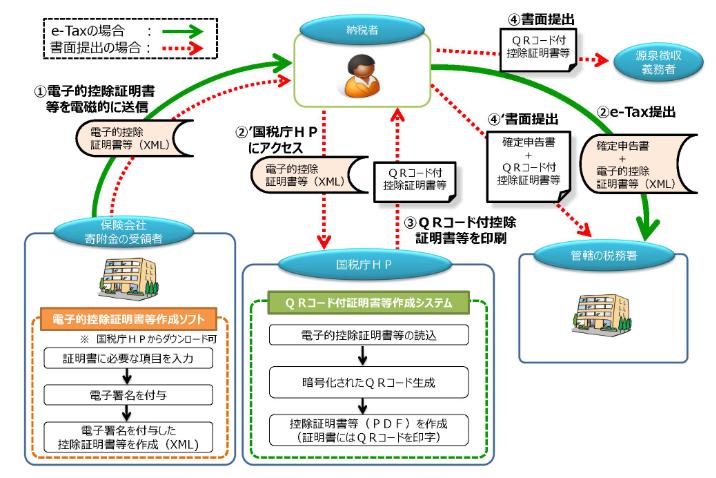 生命保険料控除証明書等の電子的交付のイメージ図