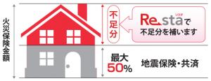 地震補償保険(リスタ)と地震保険のイメージ図