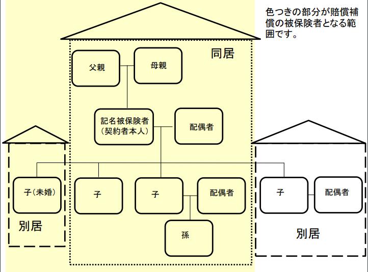 自転車保険(個人賠償責任補償)の補償対象者の範囲イメージ図