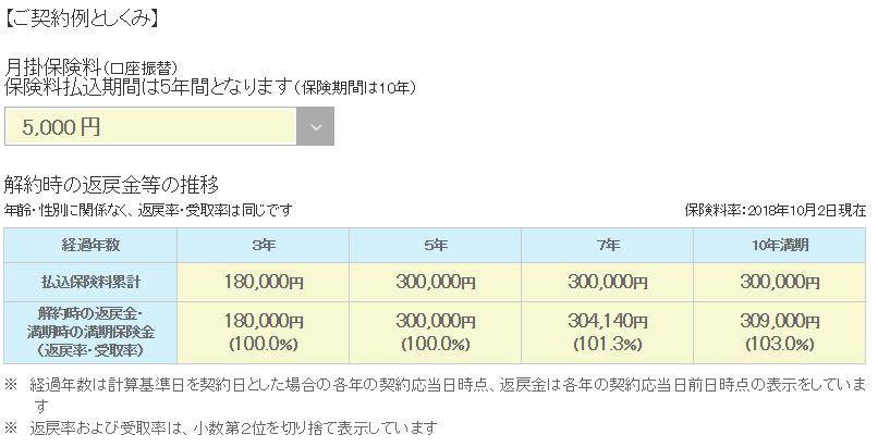 明治安田生命「積立保険」の返戻率表