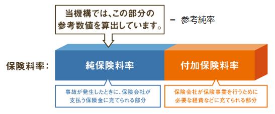 参考純率(純保険料と付加保険料)