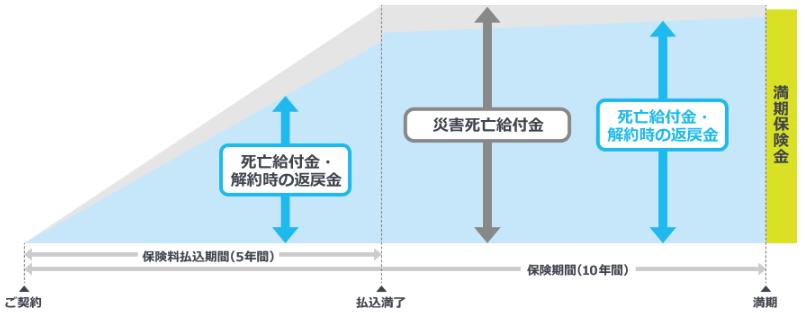 明治安田生命「積立保険」のイメージ図