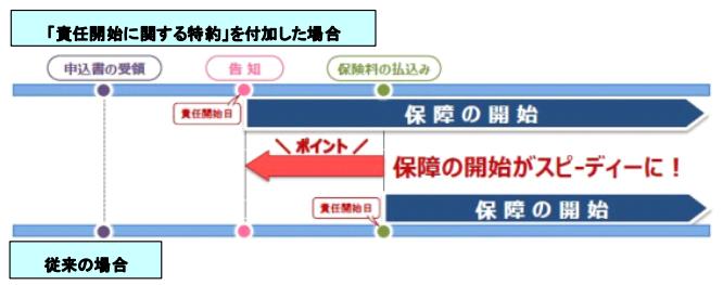 責任開始期に関する特約イメージ図