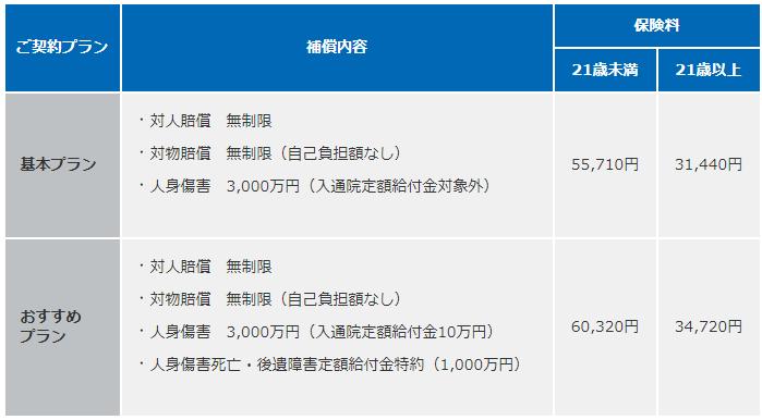 ドライバー保険保険料(損保ジャパン日本興亜)