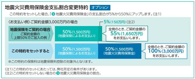 地震火災費用保険金支払割合変更特約(AIG損保)