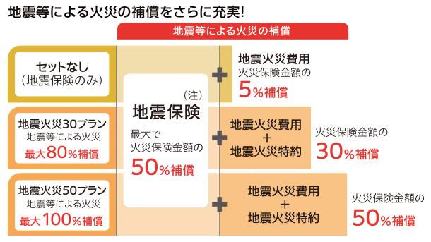 地震火災特約(損保ジャパン日本興亜)