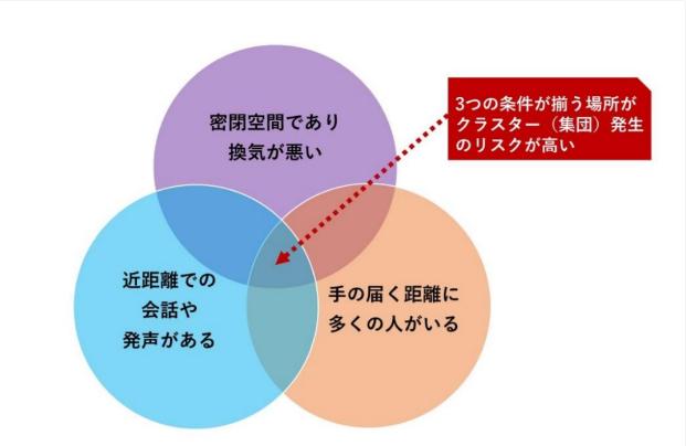 集団感染(クラスター)が発生する3条件